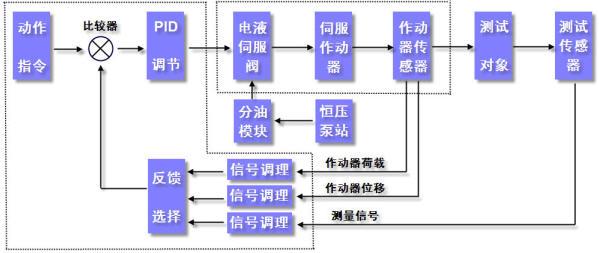 多通道电液伺服加载试验系统   电液伺服加载试验系统是指以伺服作动器为加荷单元,通过控制单元控制伺服作动器的加载,由于电液伺服加载试验系统是通过微小电信号控制以液压油为动力源伺服作动器动作的,故习惯上称之为电液伺服加载系统。   典型的电液伺服加载试验系统由以下几部分组成:1.